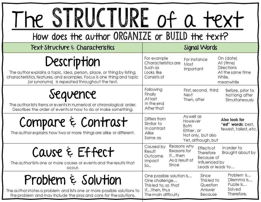 Text Structure Anchor Chart Reading Informational Text