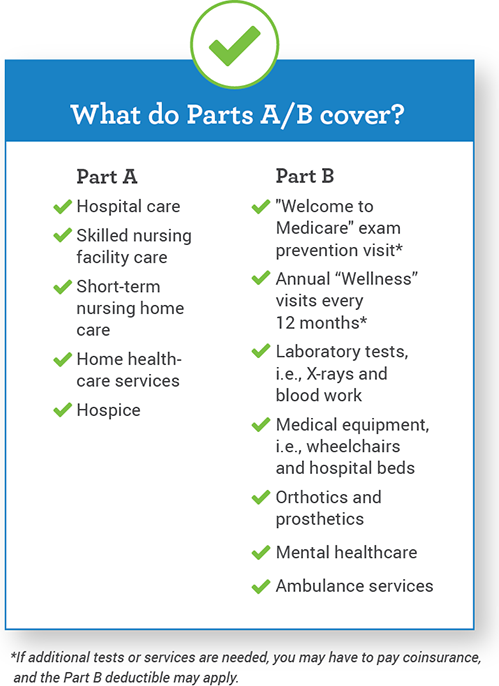 What Do Medicare Parts A B Cover Medical Social Work Medicare