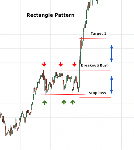 Learn how to trade with trend continuation patterns - Online