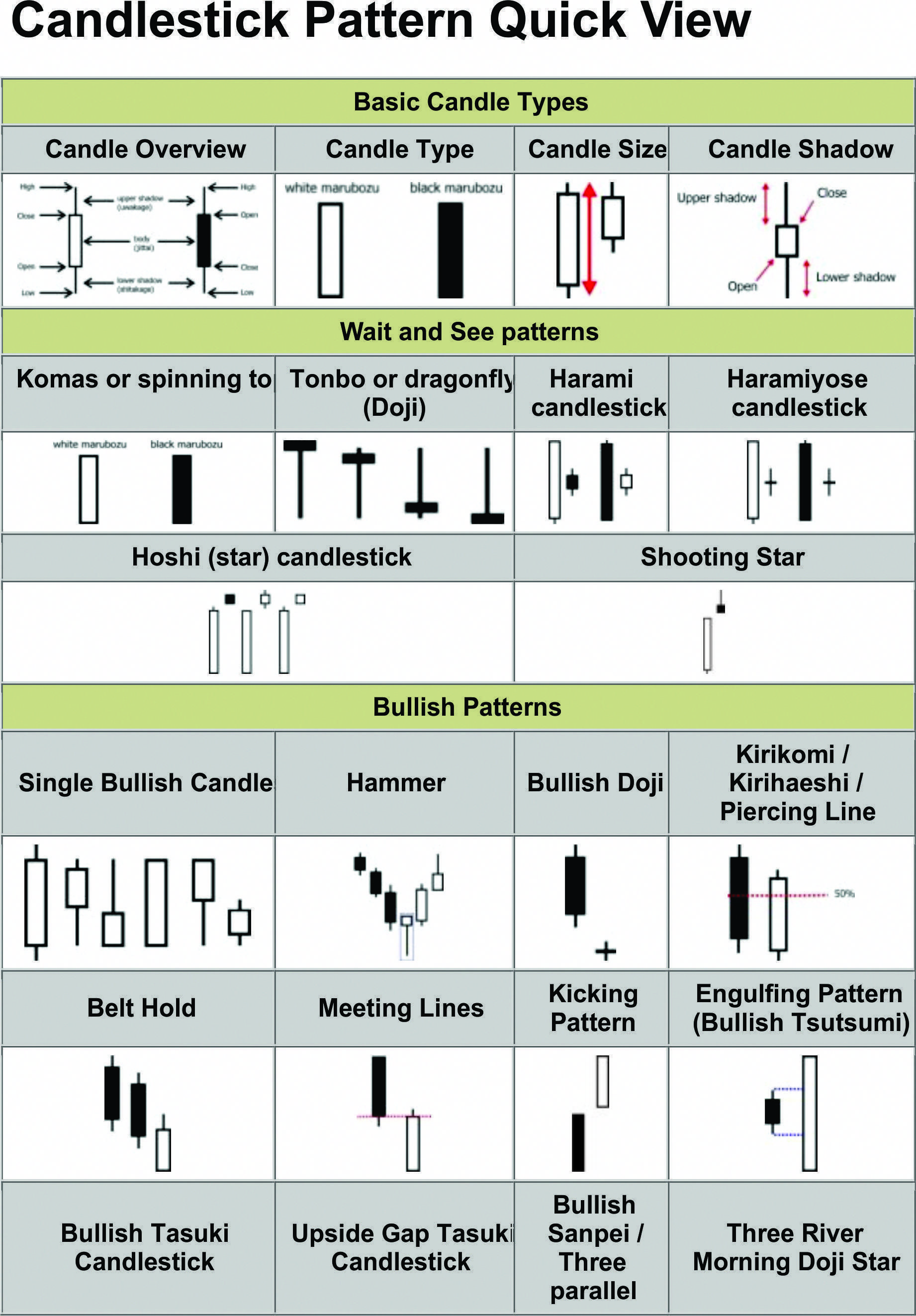 Learn To Trade Forex Stock Market Candlestick Chart
