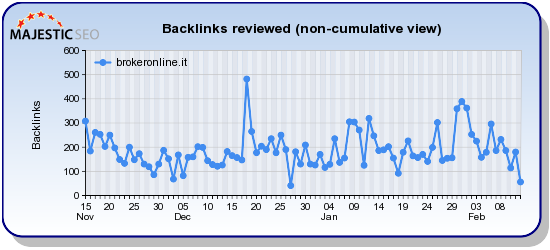 Brokeronline.it - BrokerOnline.it - Assicurazioni e polizze a portata di un click - SiteStatr