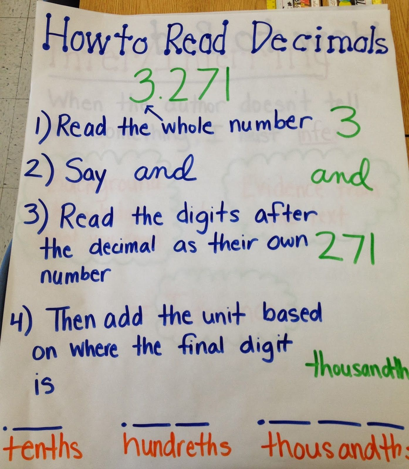 Image Result For How To Read Decimals Anchor Chart