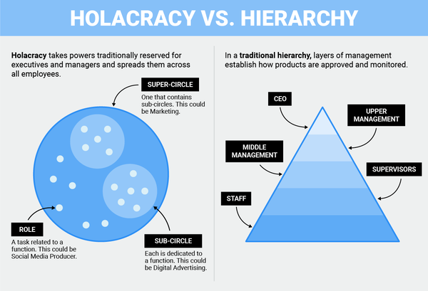 #holacracy hashtag on Twitter