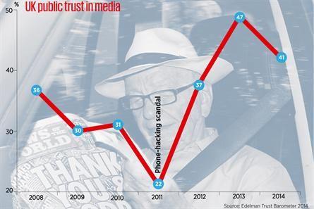 Trust in media declines again in 2014 Edelman barometer - Media news - Media Week