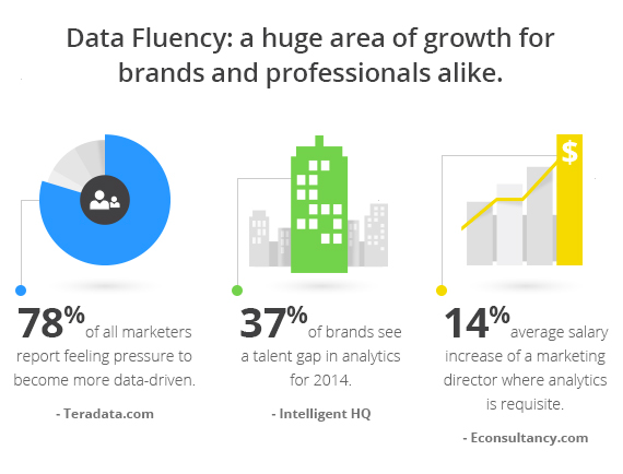 Invest In Yourself: Learning Digital Analytics In 2014 - Analytics Blog