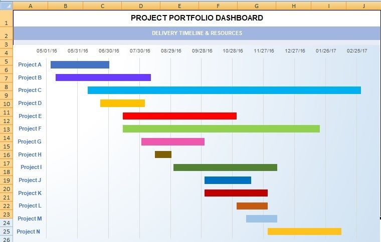 Project Dashboard Template Excel XLS | Project Management | Pinterest