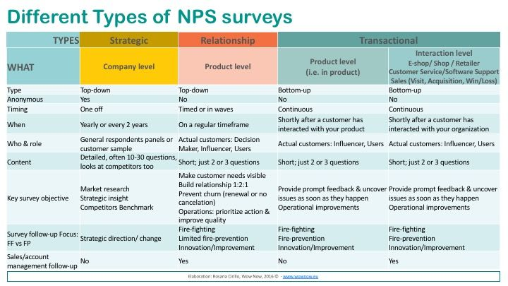 Nps As Measurement What And Which Survey Surveys Nps Software