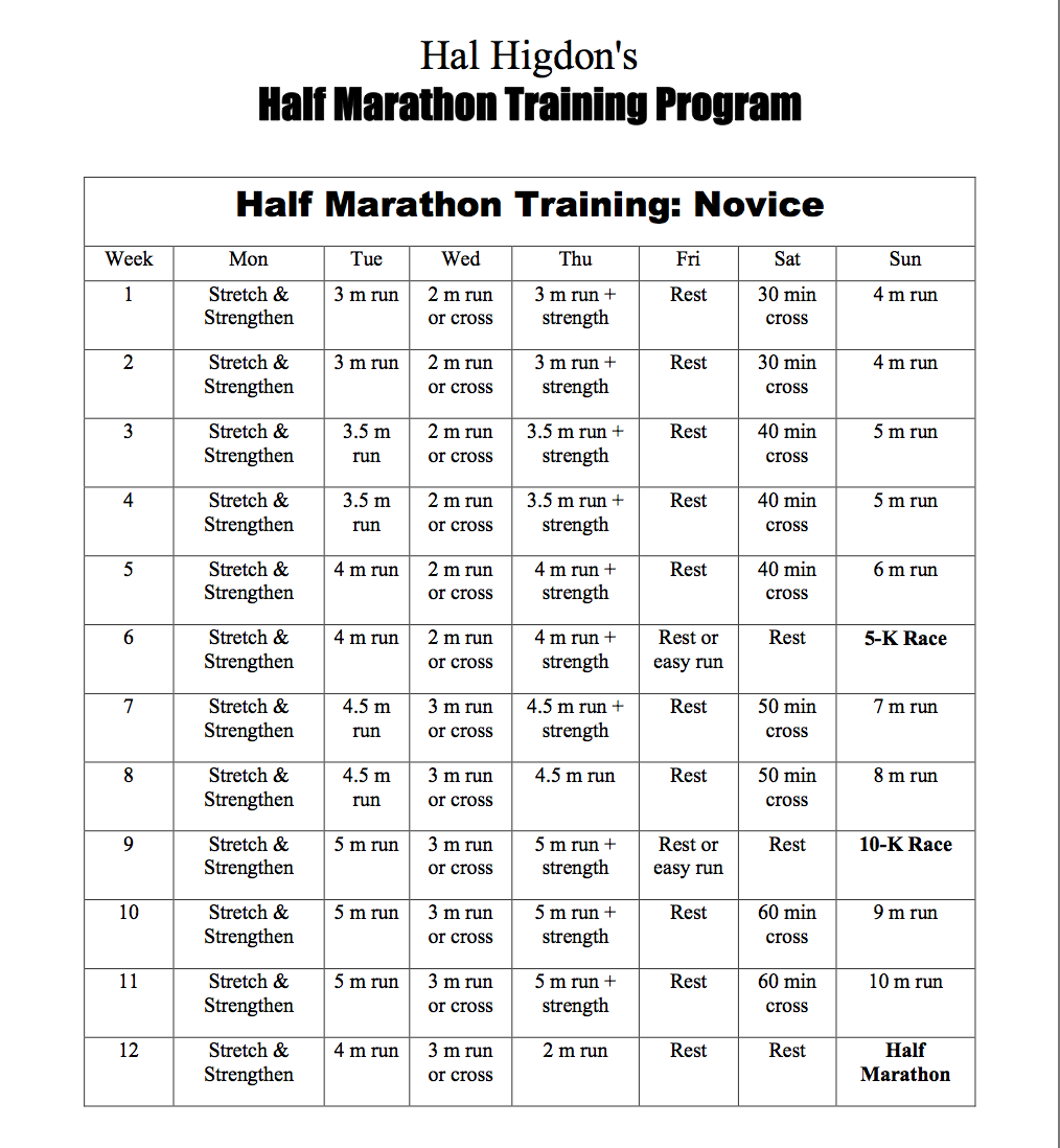 Best Running Plan For A Half Marathon Works Like Charm Hal Higdon