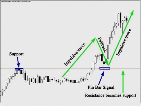 Can you becme rich trading options