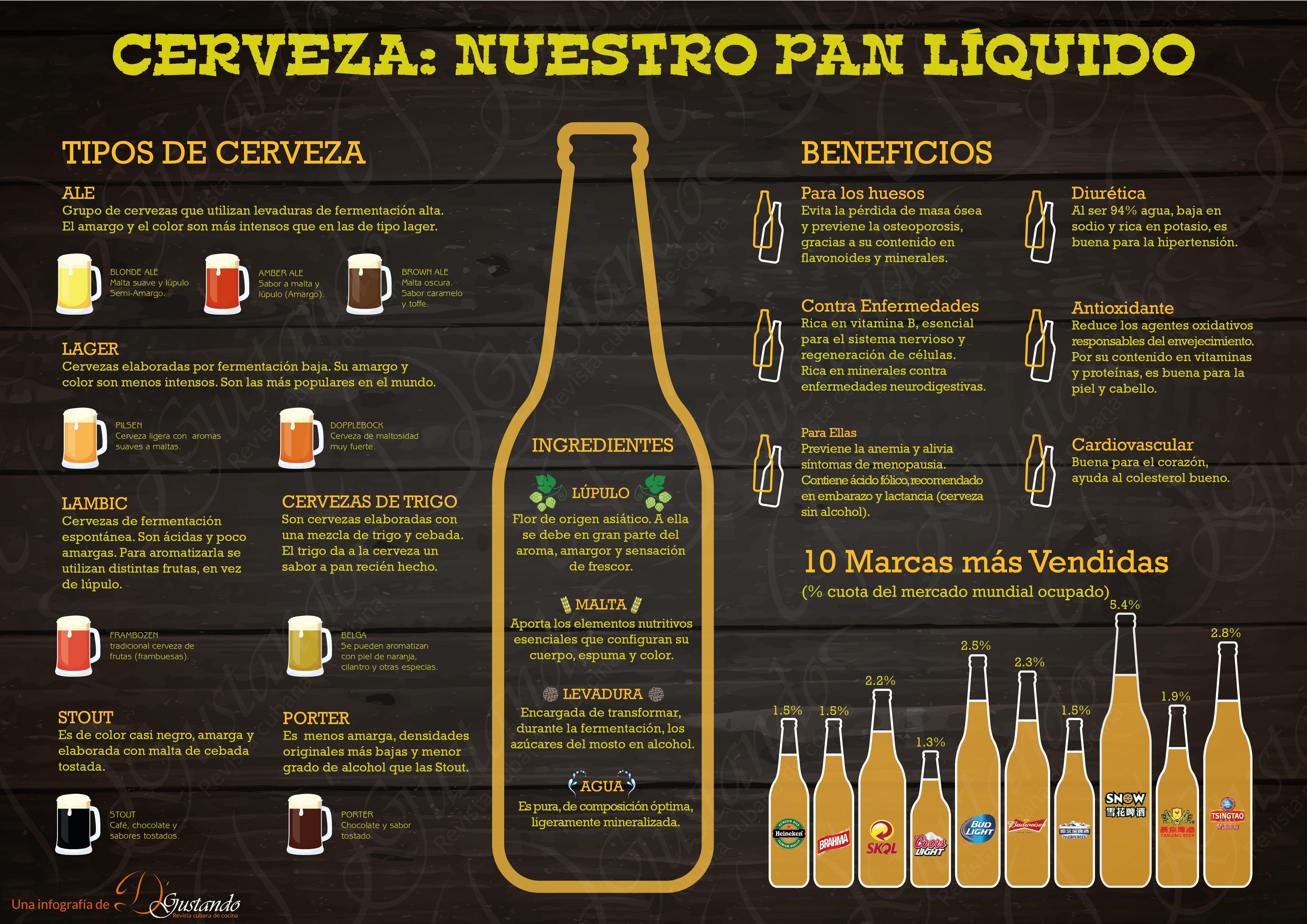 Infografía Sobre La Cerveza Beneficios Tipos De Cervezas Marcas Más Vendidas Tipos De Cervezas Cerveza Beneficios Cerveza