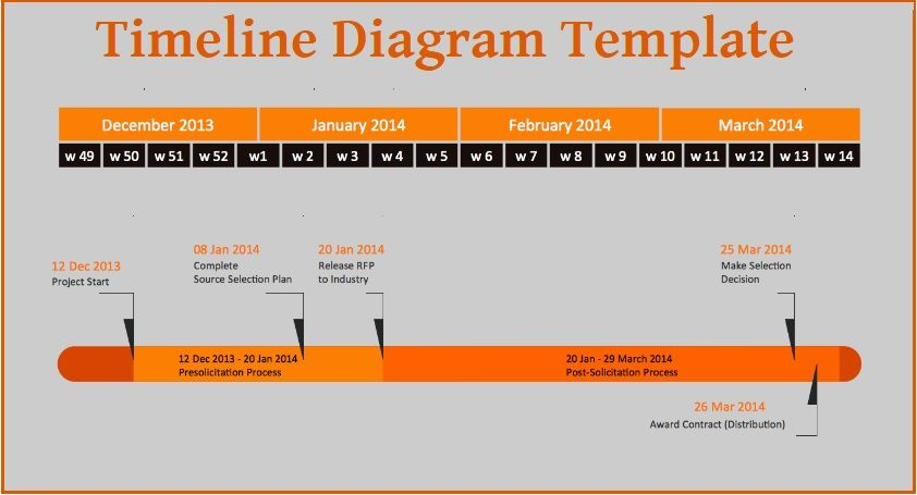 Timeline Diagram Template | 3+ Free Printable PDF, Excel & Word ...