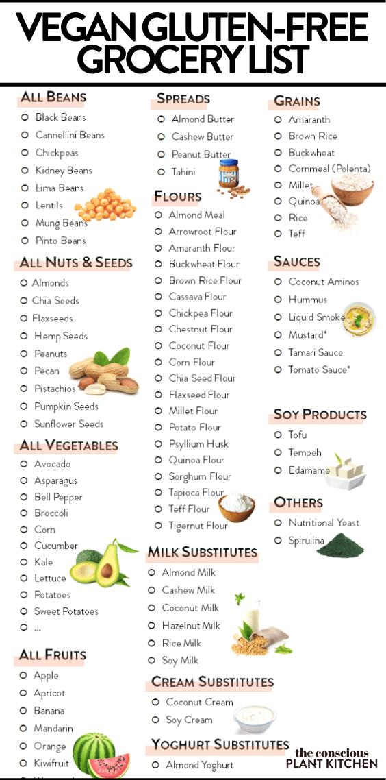 Vegan Gluten Free Grocery List Gluten Free Grocery List Gluten Free Diet Recipes Gluten Free Shopping