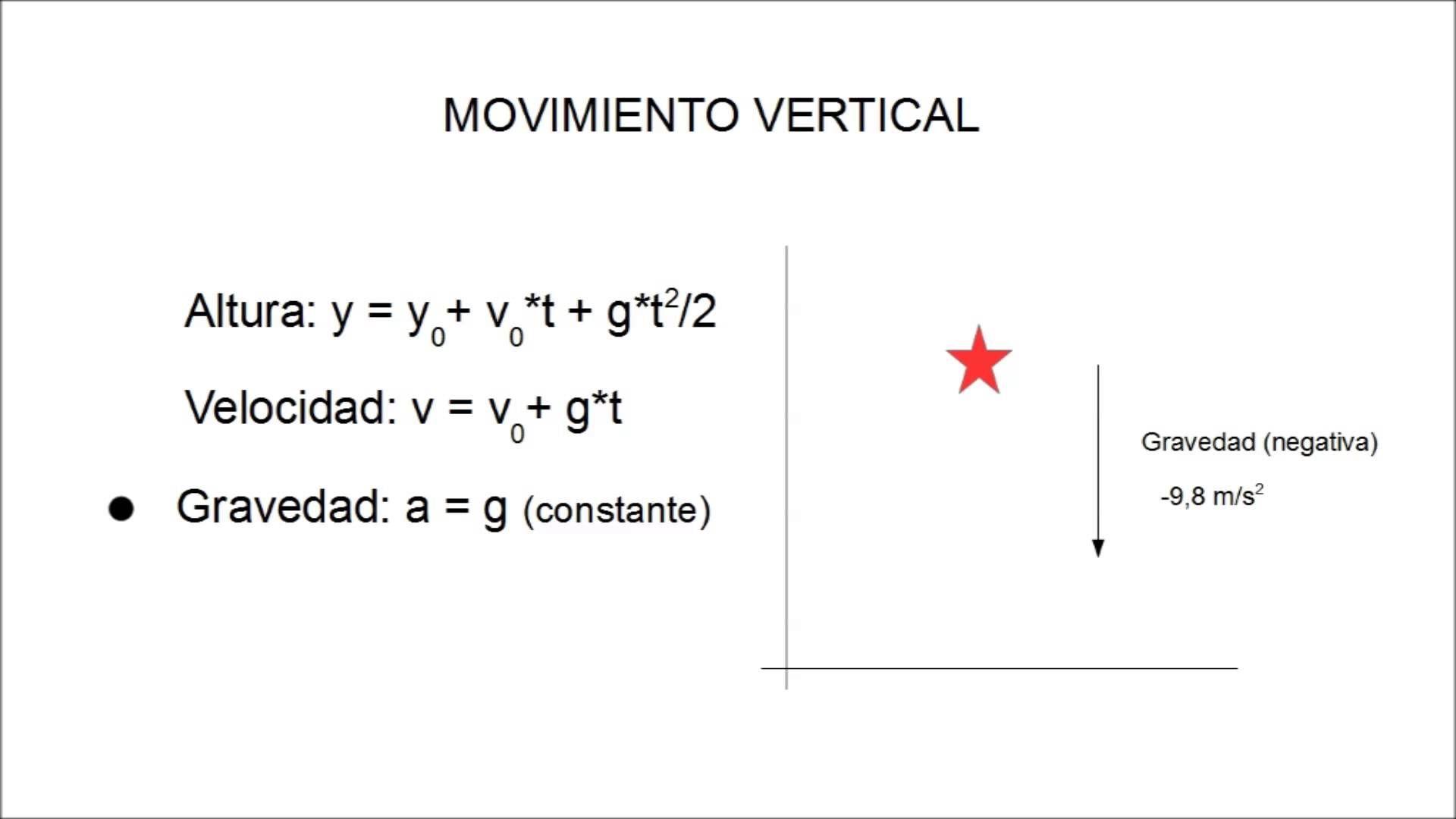 Signo de la gravedad en fórmulas (Física 4º ESO) | Física 4º ESO ...