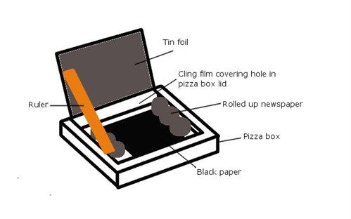 Build A Solar Oven With Foil For Kids To Cook Outside