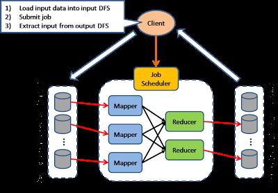 Scalable System Design Patterns Best Web Web Hosting Hosting