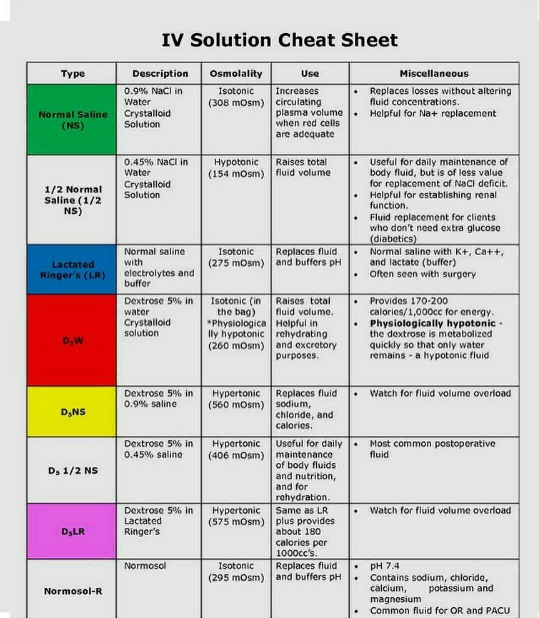 IV Fluids Cheat Sheet