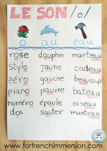 Exercise In French Phonics