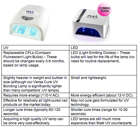 Difference Btw Led And Uv Gel Nail Lamp Dryers Gel Nails Gel Nails At Home Nail Lab