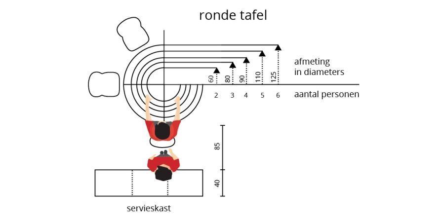 Ronde Tafel 8 Personen Diameter.De Ideale Afmetingen Van Een Ronde Tafel Op Basis Van Het