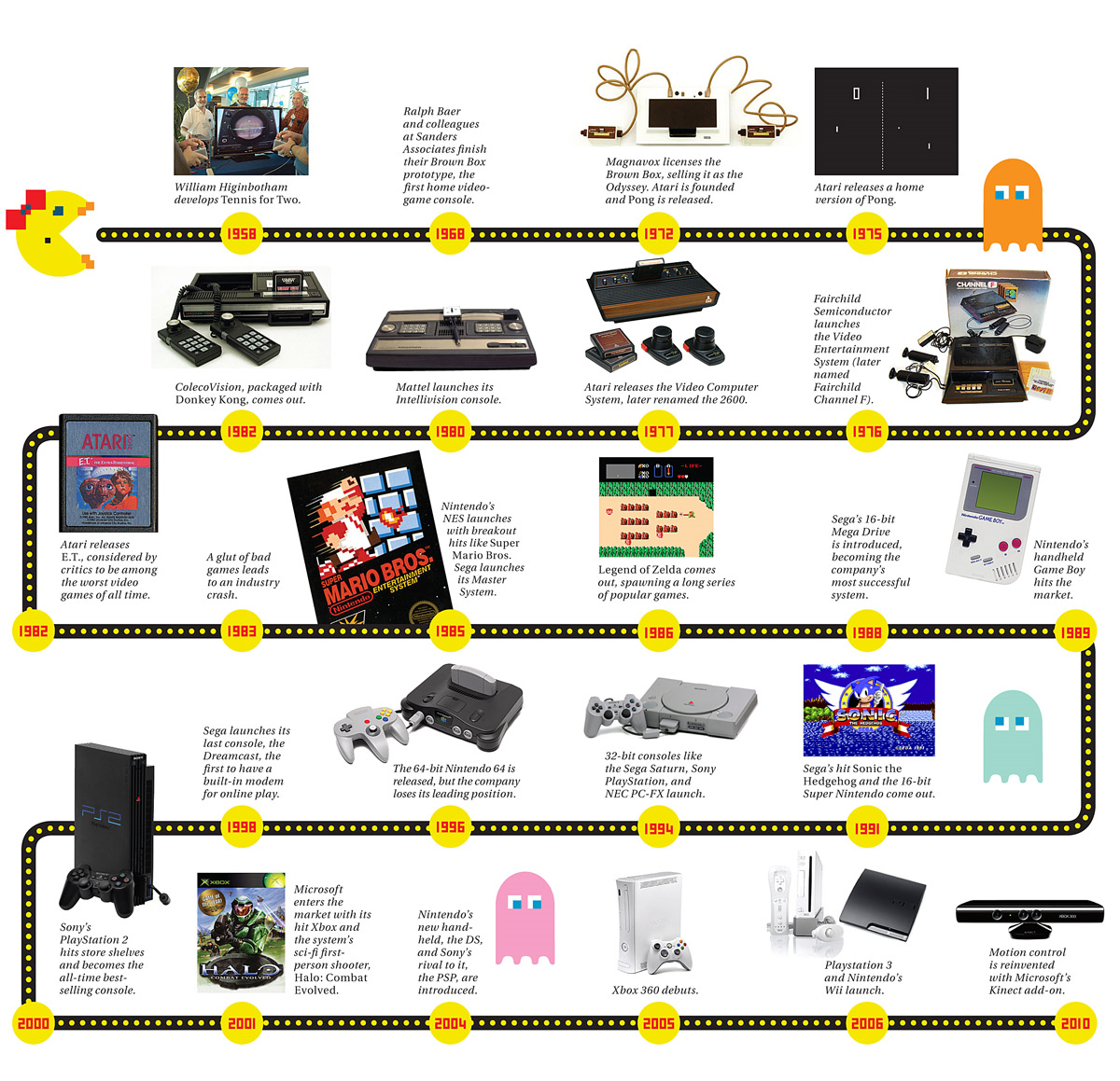 a history of video games and their purpose Who invented the first video game  although it seems like a simple inquiry, the history of video game development is a bit complicated as early as the late 1940s, thomas t goldsmith, jr, and estle r mann patented a device they called a cathode-ray tube amusement device  as video games made their way into homes,.