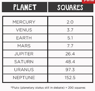 TEAM TIPURANGA: Solar System Scale Model | Universe of