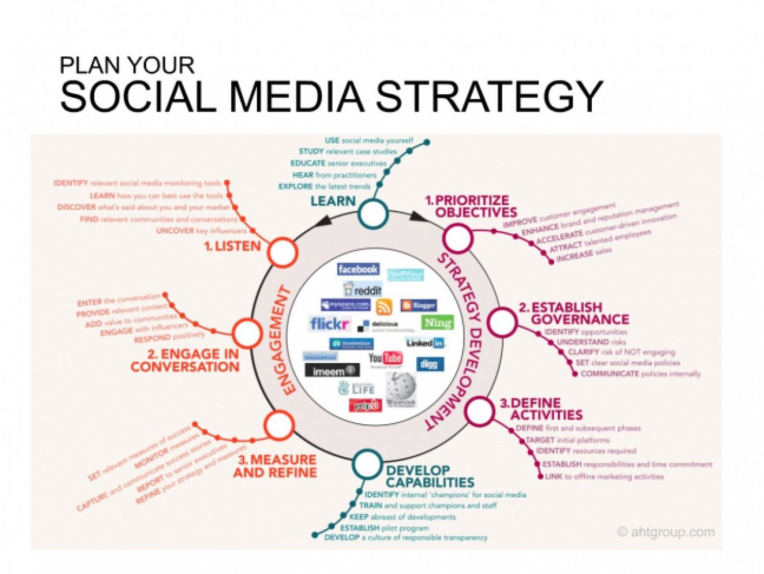 Social Media Strategy Social Media Infographic Social Media Marketing Plan Social Media Planning