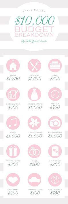 how to plan a 10 000 wedding budget breakdown dream wedding