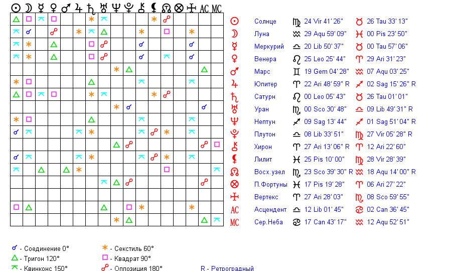 Любовный гороскоп совместимости по дате рождения