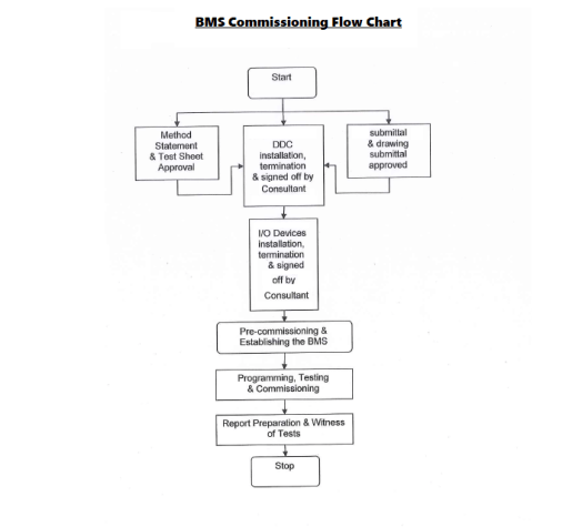 Bms Building Management System Testing Commissioning Method Electrical Engineering 123 System Testing Building Management Building Management System