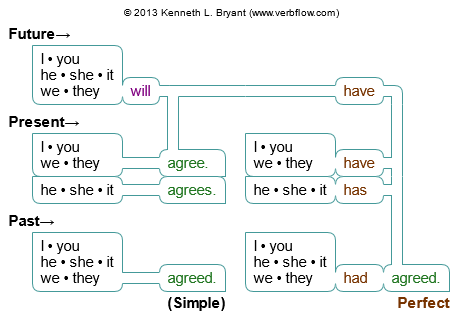 English Verbal Phrases Flow Chart Sample  Estrategias