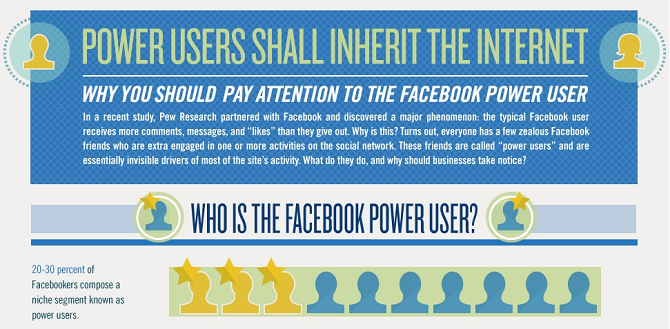 Importance of targeting the Facebook power users