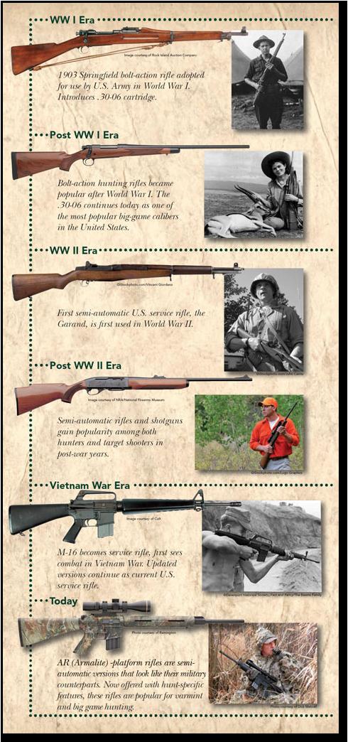 Timeline Modern Sporting Rifle Guns Amp Ammo Pinterest