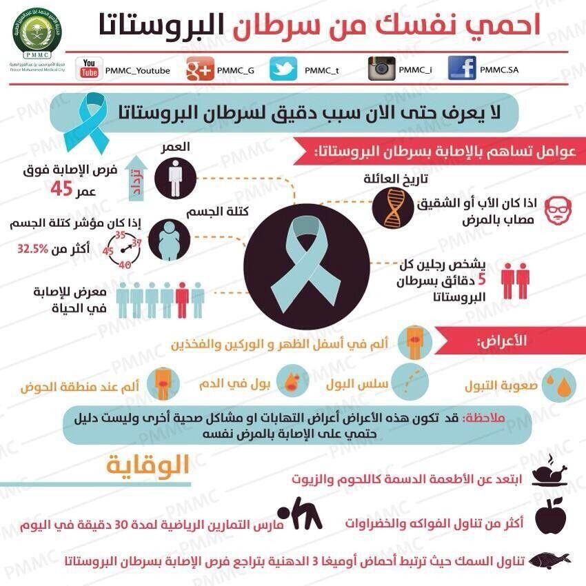 احمي نفسك من سرطان البروستاتا Blog Blog Posts Infographic