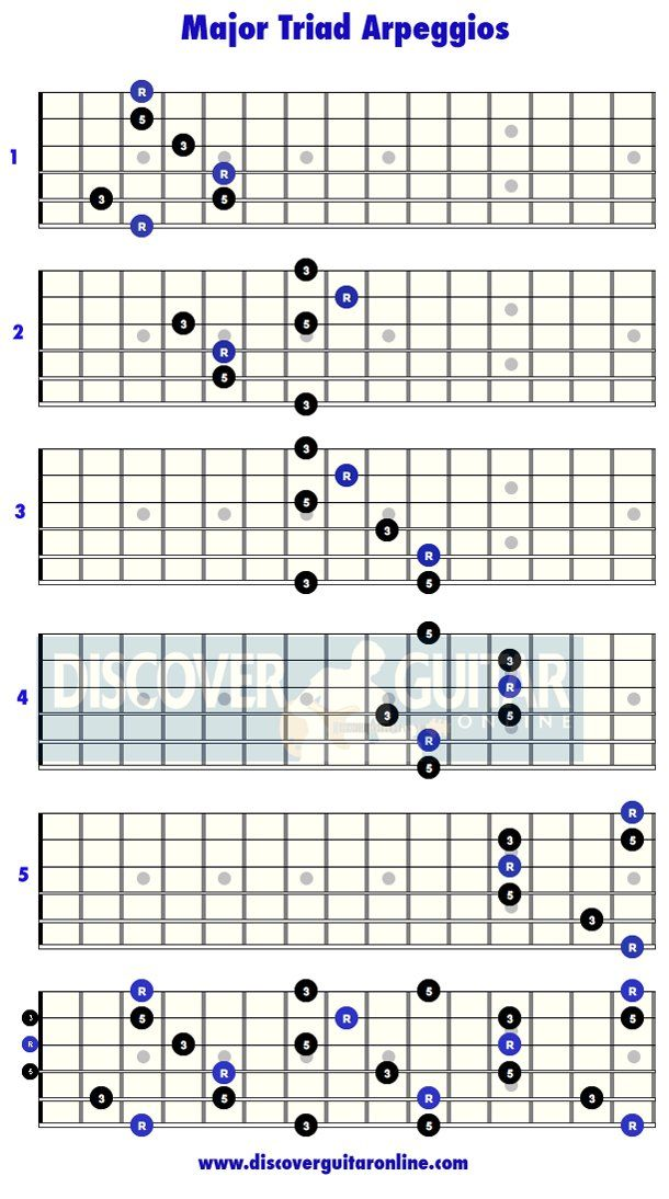 Major Triad Arpeggios: 5 patterns | Discover Guitar Online ...