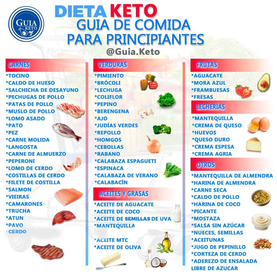 Guia Keto Keto Recipes Ketogenic Keto Menu Keto