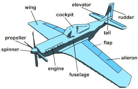 take off with paper airplanes lesson pinterest mad science rh pinterest com airplane forces diagram diagram of airplane cockpit