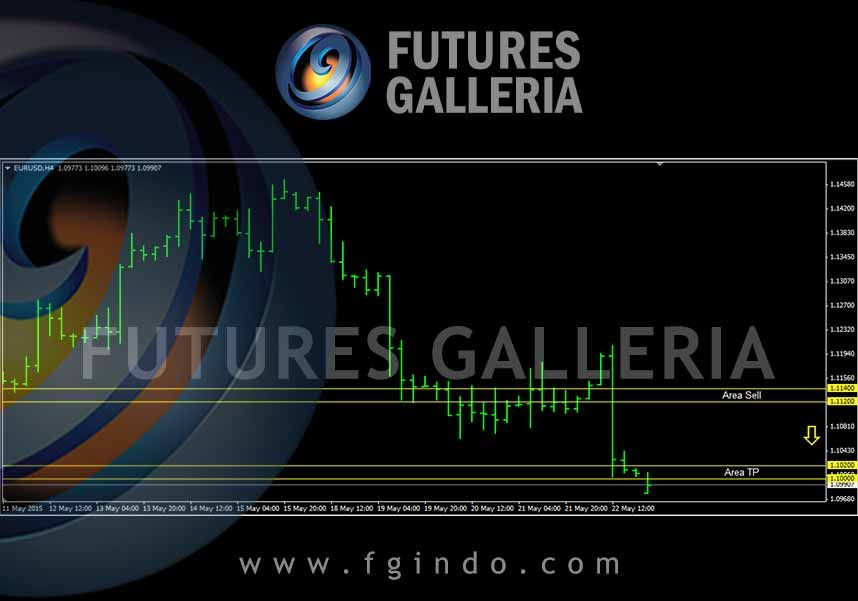 Signal Trading Forex Futures Galleria Eurusd Sell 1 11400
