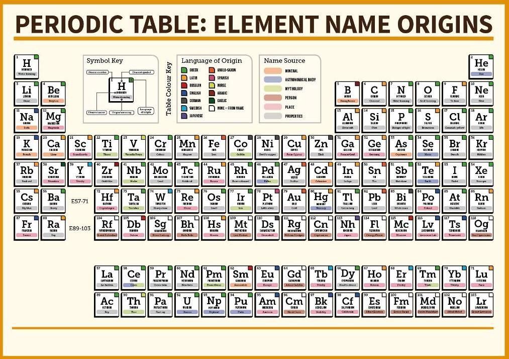 periodic table wallpaper hd Periodic Table Wallpaper Pinterest - new periodic table no. crossword