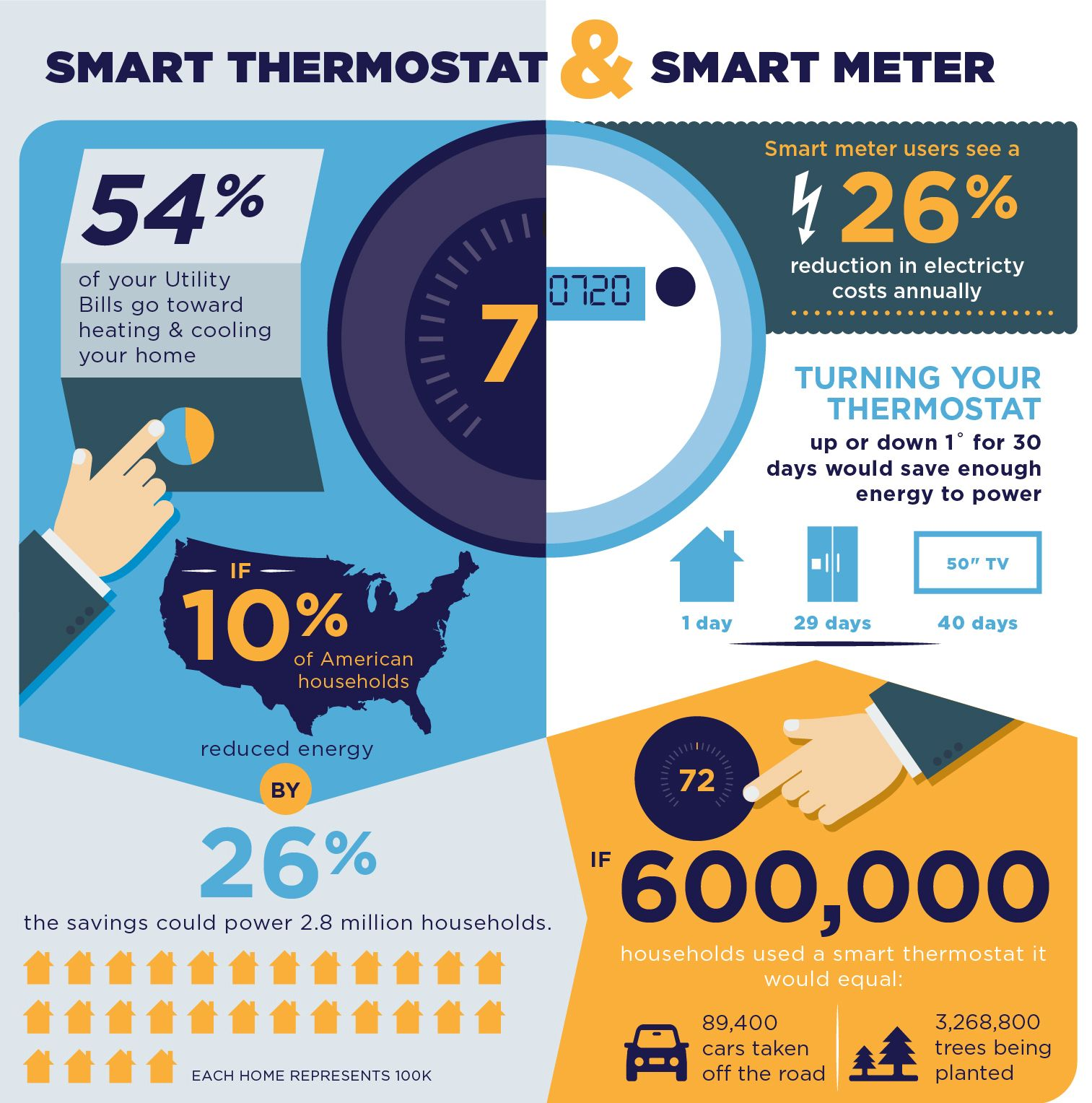 Smart Thermostat And Smart Meters A Look At The Future Of Home Energy Smart Thermostats Thermostat Energy