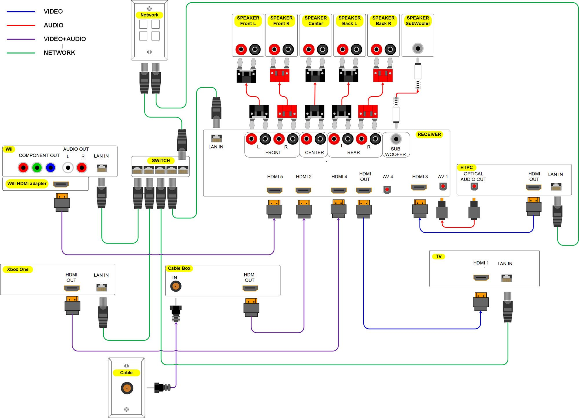 home theater wiring diagram (click it to see the big 2000 pixel wide ... | home  theater wiring, subwoofer wiring, home electrical wiring  pinterest