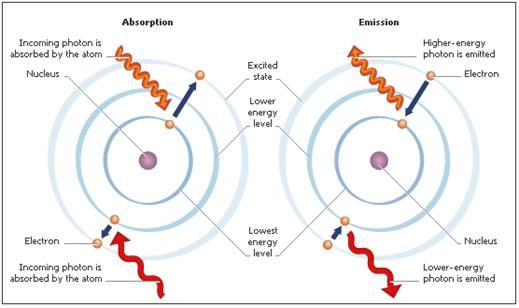 picture of a photon - Google Search Science Pinterest - new periodic table energy level electrons