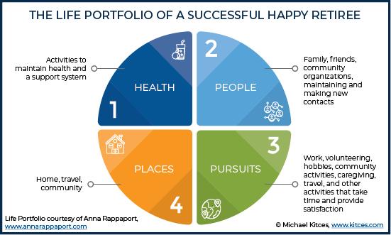 Personal Experiences Managing The Life Portfolio Beyond Age 60 | Life,  Portfolio, Financial planning