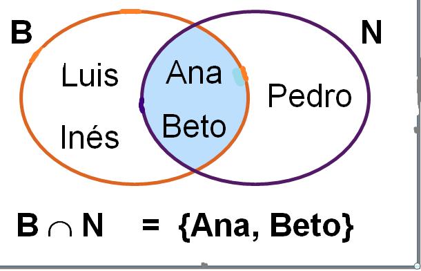 Interseccion De Conjuntos Matematicasquinto Diagramas De Venn Conjuntos Conjuntos Para Niños