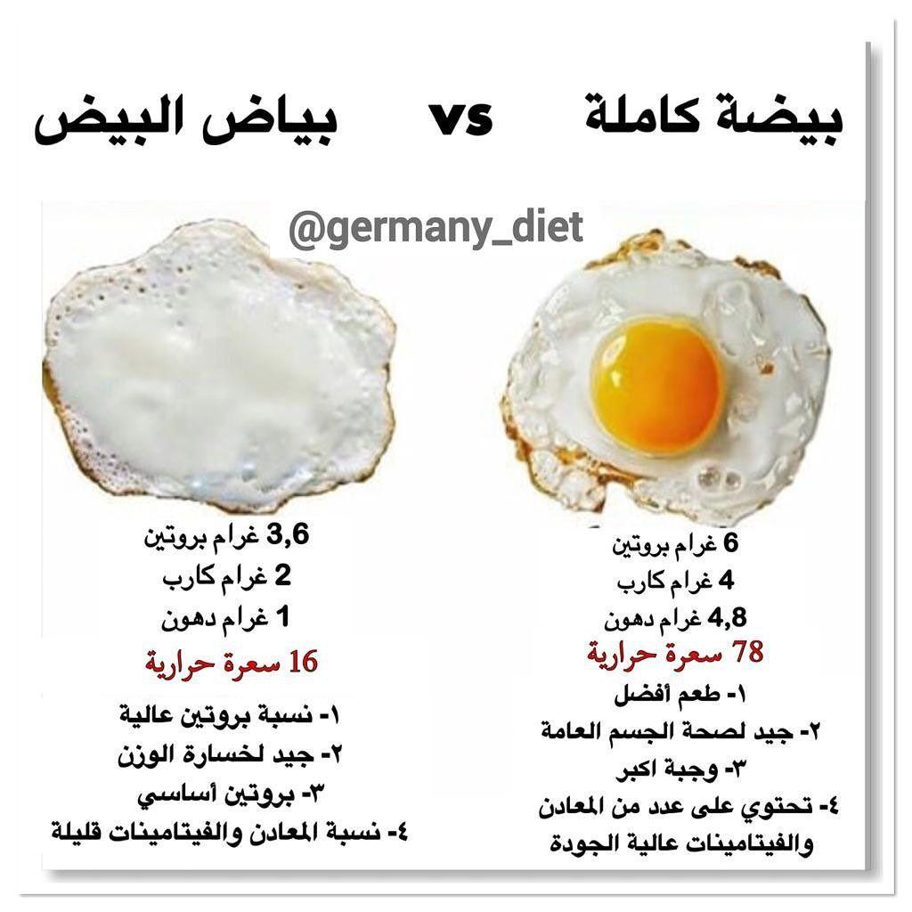 Pin By Rawan Almaramhi On Alimentation Saine Pour La Sante Health Food Health And Fitness Expo Food