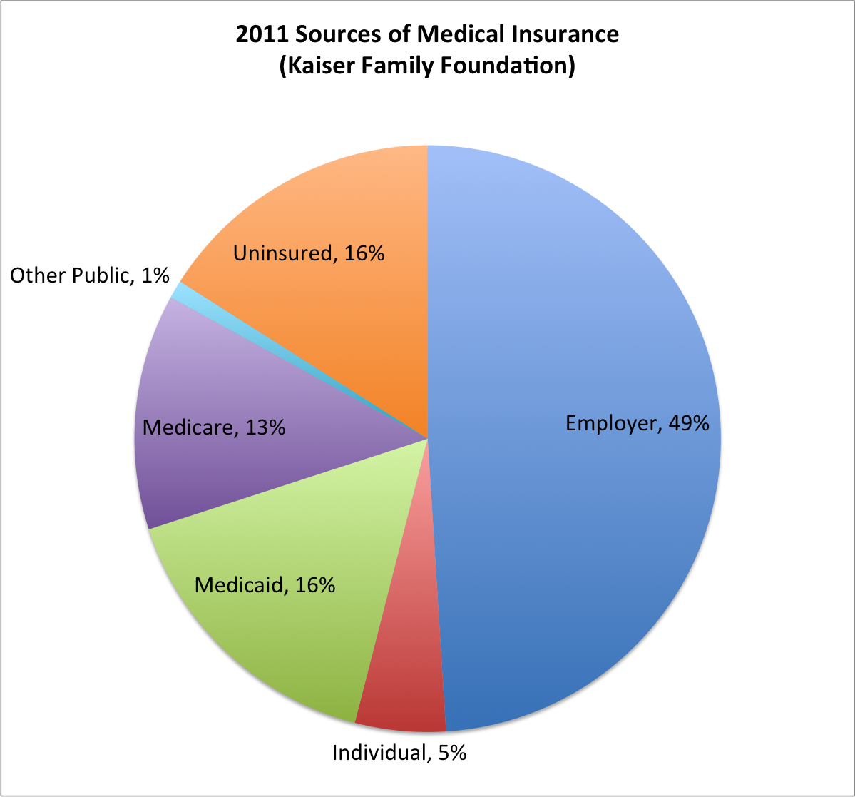 united states health care statistics memes - Google Search