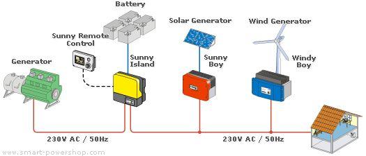 Off Grid Inverter Sma Sunny Island 2224 Smart Powershop