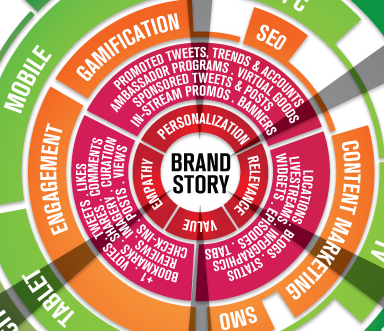 Would You Like To Engage Your Market With Social Media Branding Infographic Social Media Infographic