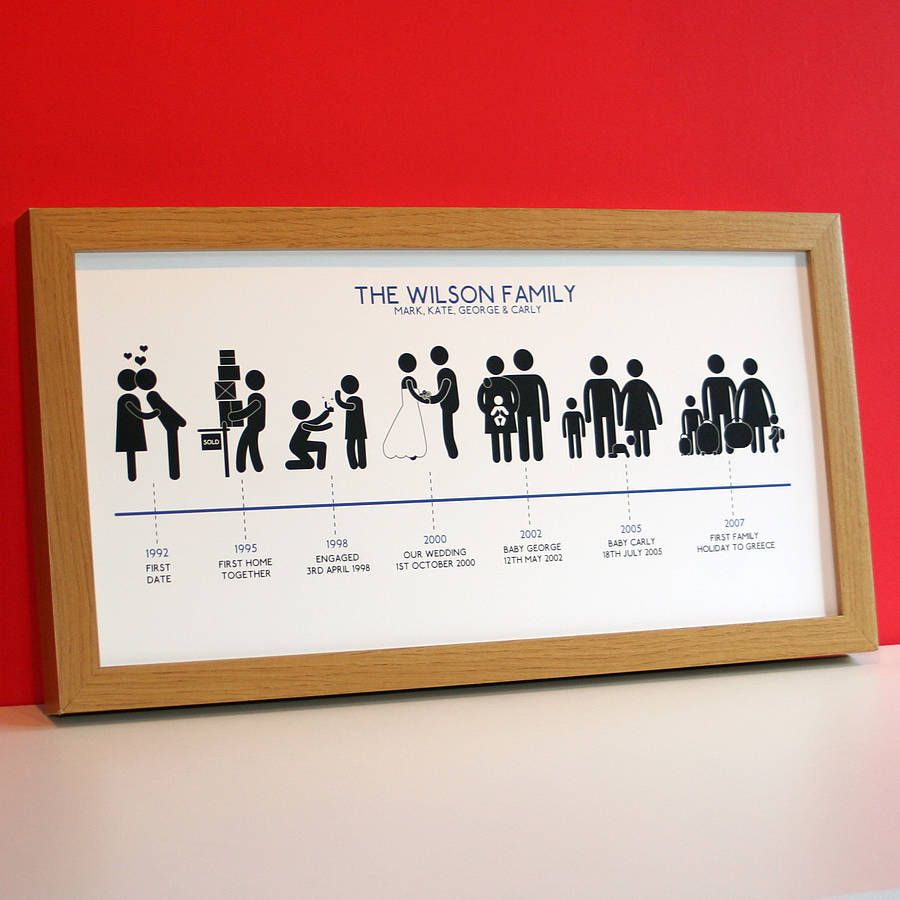 Personalised family timeline print 2800 stuff pinterest personalised family timeline print 2800 jeuxipadfo Gallery