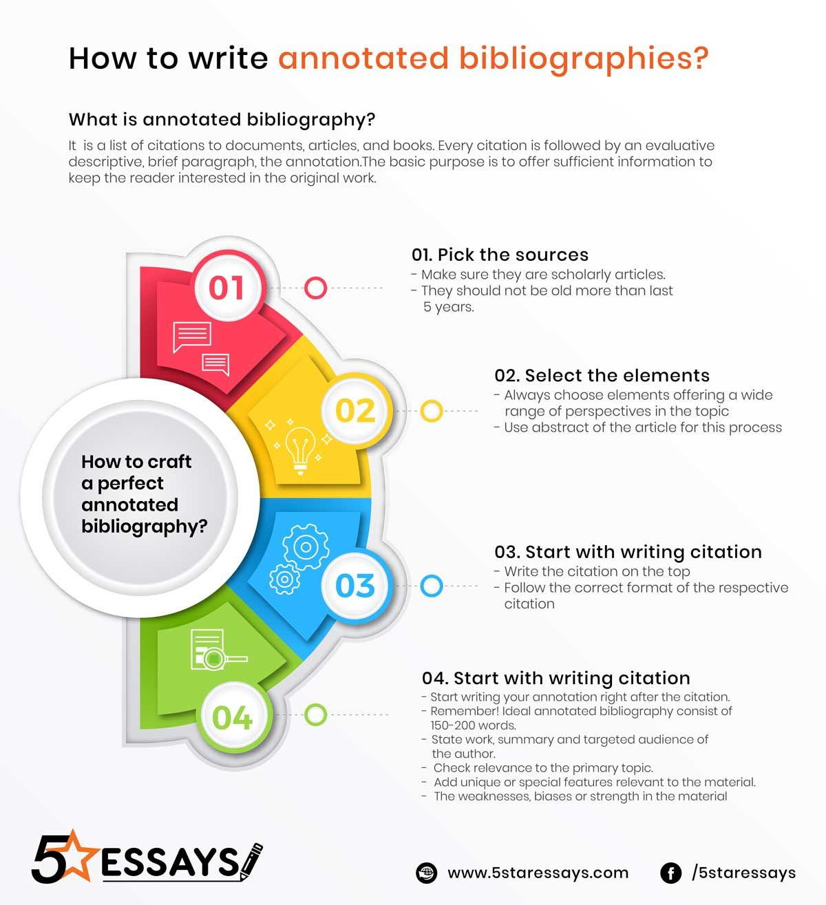 Annotated Bibliography Infographic Essay Writing Creative Ideas How To Cite Journal Article Chicago Footnotes