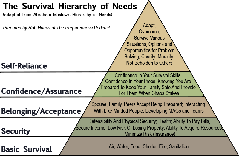 The Survival Hierarchy Of Needs Survival Maslow S Hierarchy Of Needs Hierarchy